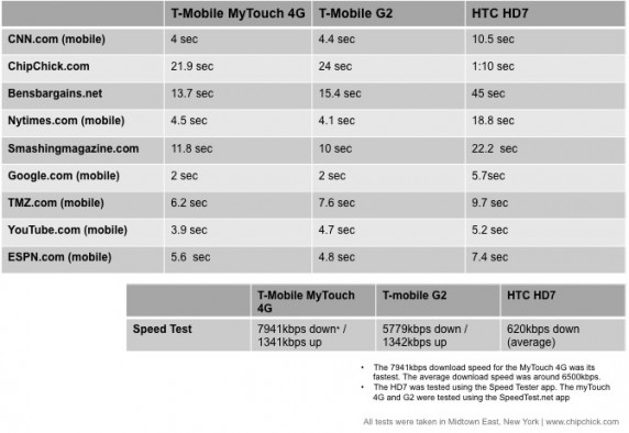 Slide12 572x394 HTC HD7 Review (Windows Phone 7 | T Mobile)