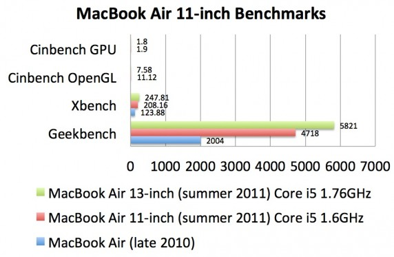 screenshot 112 572x373 MacBook Air 11 inch VS. MacBook Air 13 inch   K.O.!