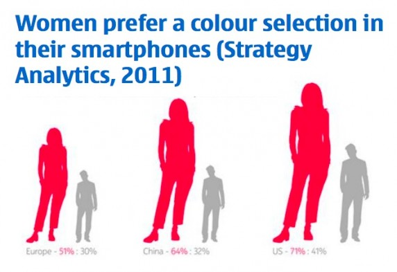womencolor 572x393 What DO Women Want   From Their Smartphones?