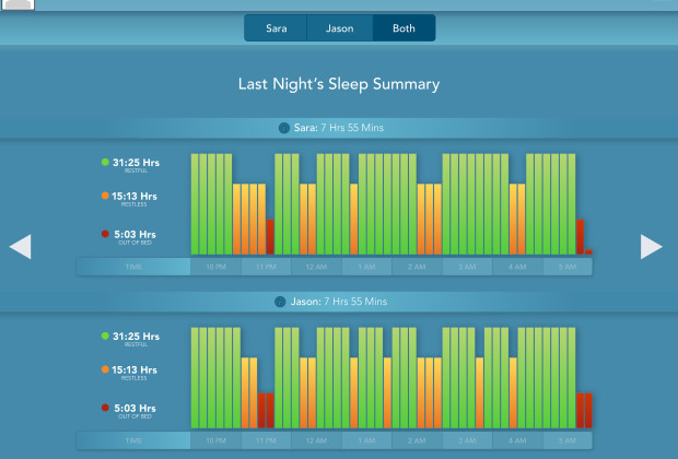 SleepIQ sleep summary 620x420 Sleep Number X12 Beds Silently Judge You While You Sleep, But in a Good Way